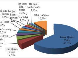 Giá cao su xuất khẩu tăng mạnh